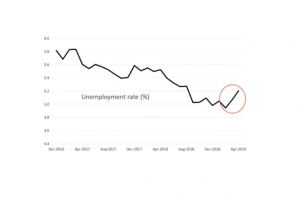 The bad effect of Unemployment in Australia