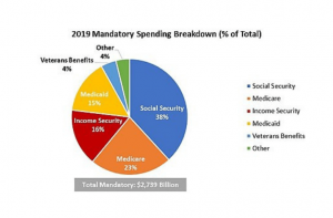 Government Spendings - US